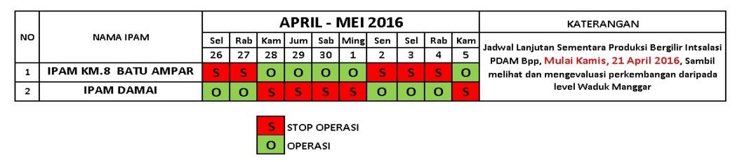 Jadwal distribusi air PDAM sampai dengan 5 Mei 2016